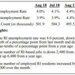 UNEMPLOYMENT IN Rhode Island declined 0.4 percentage points year over year and 0.1 percentage points month to month in August. / COURTESY R.I. DEPARTMENT OF LABOR AND TRAINING