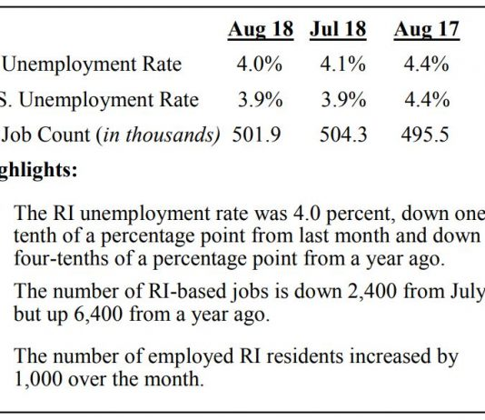 UNEMPLOYMENT IN Rhode Island declined 0.4 percentage points year over year and 0.1 percentage points month to month. / COURTESY R.I. DEPARTMENT OF LABOR AND TRAINING