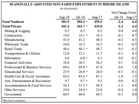 RHODE ISLAND nonfarm employment increased by 6,400 jobs year over year in August, but declined by 2,400 month to month. / COURTESY R.I. DEPARTMENT OF LABOR AND TRAINING
