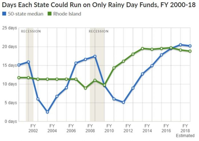 RHODE ISLAND WAS reported to have rainy day funds that would cover 19.1 days of operation in fiscal 2017. / COUTESY PEW CHARITABLE TRUSTS