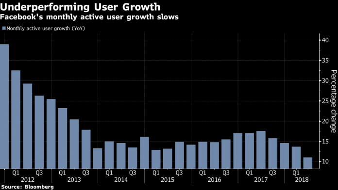 CONCERNS ABOUT DATA BREACHES may be contributing to user growth at Facebook decelerating.