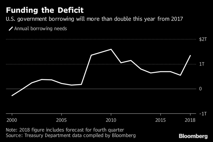 THE U.S. TREASURY Department said government borrowing this year will more than double from 2017 to $1.34 trillion in 2018. / BLOOMBERG NEWS