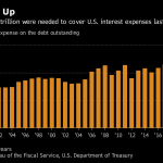 THE UNITED STATES budget deficit grew to $779 billion in Donald Trump's first full fiscal year as president. The Treasury reported this month that the government paid $523 billion in total interest in fiscal 2018, the highest on record. / BLOOMBERG NEWS