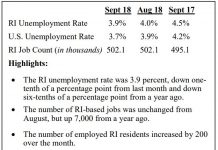 IN ITS FIFTH CONSECUTIVE MONTH OF DECLINE, the Rhode Island seasonally adjusted unemployment rate fell 0.1 percentage points to 3.9 percent in September per the R.I. Dept. of Labor and Training. / COURTESY R.I. DEPARTMENT OF LABOR AND TRAINING