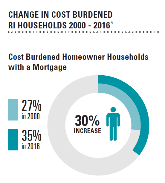 DATA COLLECTED BY HousingWorks RI at Roger Williams University shows that homeowners are spending more of their income on housing costs than in years past. / COURTESY HOUSINGWORKS RI