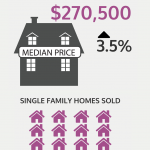 Home sales fell in September, although the median sale price rose somewhat./COURTESY RHODE ISLAND ASSOCIATION OF REALTORS.