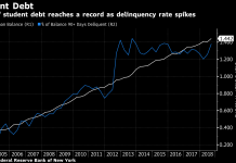 OUTSTANDING STUDENT loan debt in the U.S. increased by $37 billion in the third quarter and stood at $1.44 trillion at the end of September. / BLOOMBERG NEWS