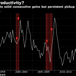 UNITED STATES productivity rose 1.3 percent year over year in the July-September period. / BLOOMBERG NEWS