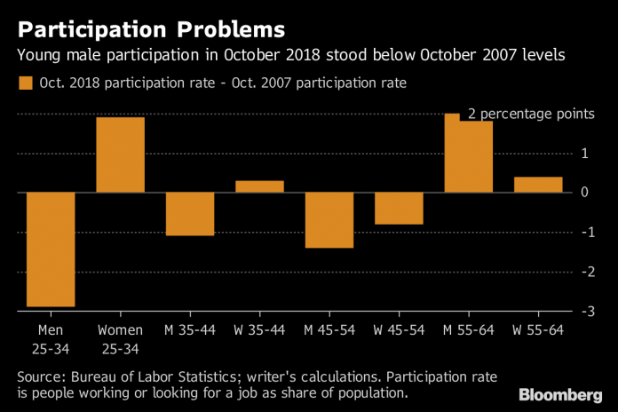 TEN YEARS after the Great Recession, 25- to 34-year-old men are lagging in the workforce more than any other age and gender demographic. / BLOOMBERG NEWS