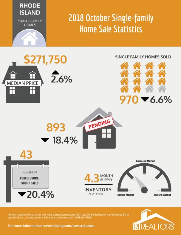 THE MEDIAN price of a single-family home in Rhode Island in October increased 2.6 percent year over year to $271,750. / COURTESY RHODE ISLAND ASSOCIATION OF REALTORS