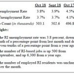 RHODE ISLAND'S seasonally adjusted unemployment rate continued to fall in October to 3.8 percent. October 2018 marks the sixth month of declines for the measure, declining 0.7 percentage points year over year. / COURTESY R.I. DEPARTMENT OF LABOR AND TRAINING