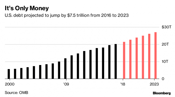 U.S. DEBT was a record $21.9 trillion to start the week. / BLOOMBERG NEWS