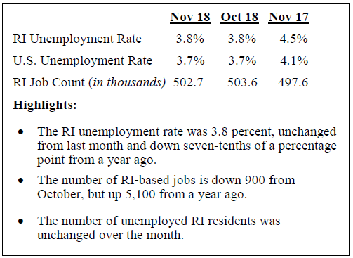 RHODE ISLAND'S SEASONALLY-ADJUSTED unemployment rate and the number of unemployed residents remained unchanged from October to November. Unemployment declined 0.7 percentage points year over year. / COURTESY R.I. DEPARTMENT OF LABOR AND TRAINING