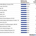 Where Rental Housing is Most AffordableAmong metropolitan areas of 1 million people or more, 2017 / SOURCE: U.S. CENSUS BUREAU*This is income of renter households, not all households.