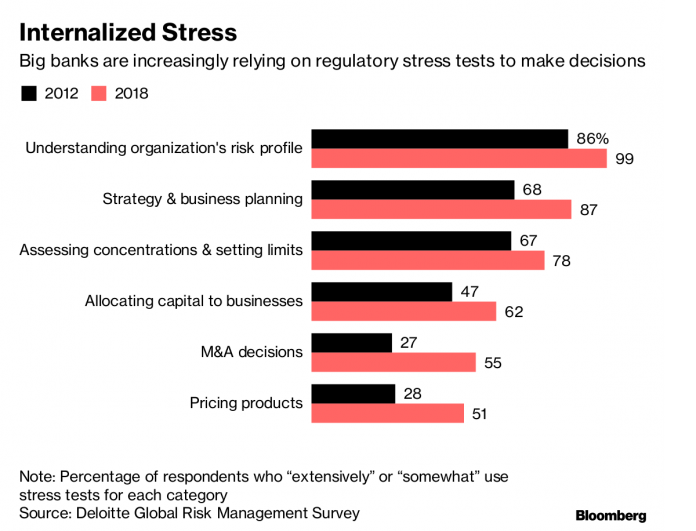 OVER 75 PERCENT of global banks now use regulatory stress tests to assess concentrations and set limits internally, according to a Deloitte survey. / BLOOMBERG NEWS