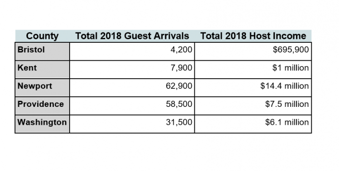 NEWPORT COUNTY had more Airbnb guest arrivals than any other county in Rhode Island and saw significantly more income generated for hosts than other counties in 2018. / COURTESY AIRBNB