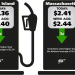 GASOLINE PRICES CONTINUED THEIR DROP, according to AAA Northeast, as traditional seasonal lowered demand combine with increasing stocks of fuel. / COURTESY AAA NORTHEAST