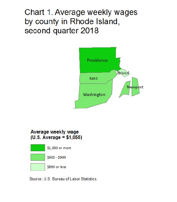 PROVIDENCE COUNTY had the highest average weekly wage in Rhode Island at $1,033 in the second quarter of 2018. / COURTESY BUREAU OF LABOR STATISTICS