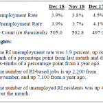 FOR THE FIRST TIME in 11 months, the Rhode Island seasonally adjusted unemployment rate ticked up in December 2018. The measure stood at 3.9 percent: a 0.1 percentage point increase from November but a 0.6 percentage point decrease from December 2017. / COURTESY R.I. DEPARTMENT OF LABOR AND TRAINING