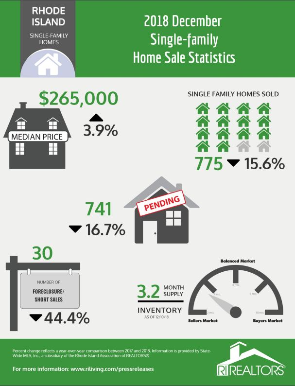 THE MEDIAN price of a Rhode Island single-family home increased 3.9 percent year over year in December to $265,000. / COURTESY RHODE ISLAND ASSOCIATION OF REALTORS