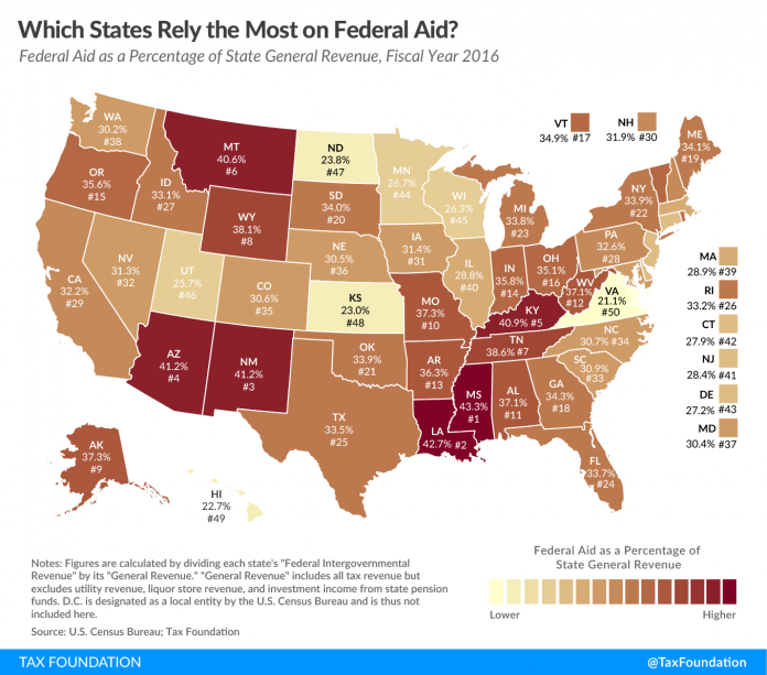 RHODE ISLAND ranked as the No. 26 most reliant state on federal aid in a comparison of federal aid as a percentage of total general revenue. / COURTESY TAX FOUNDATION