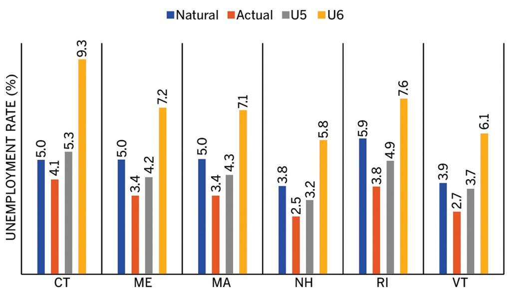 Figure 2: Alternative measures of unemployment, November 2018, New England states. / Source: Authors' compilation using data from U.S. Bureau of Labor Statistics