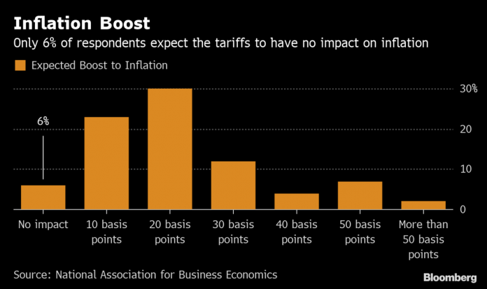 ECONOMISTS SURVEYED by the National Association for Business Economics largely expected tariffs to have an impact on inflation. More than three-quarters of business economists in the survey expect the United States to enter a recession by the end of 2021./ BLOOMBERG NEWS