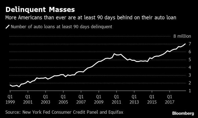 THE NUMBER OF U.S. auto loans delinquent 90 days or more exceeded 7 million at the end of 2018. / BLOOMBERG NEWS