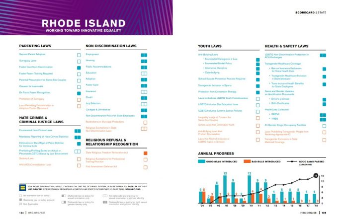 RHODE ISLAND was given the distinction of being a state that is working toward innovative equality for LGBTQ citizens in the latest State Equality Index compiled by the nonprofit Human Rights Campaign Foundation. / COURTESY HUMAN RIGHTS CAMPAIGN