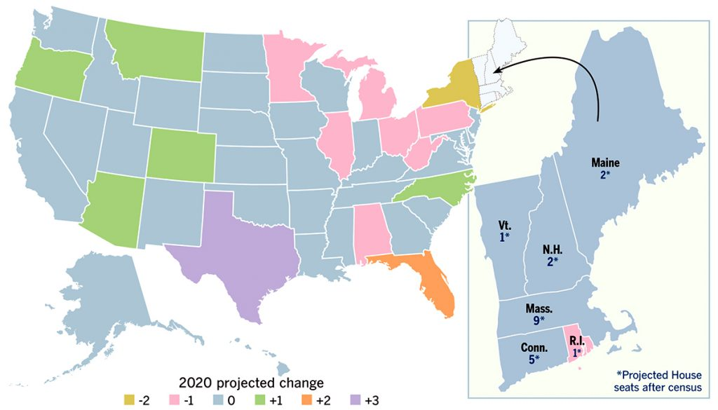 ANTICIPATED GAINS/LOSSES IN REAPPORTIONMENTRhode Island is among nine states projected to lose congressional representation in the 2020 census, based on population changes. New York could lose two seats. Fast-growing states, such as Texas and Florida, are expected to add congressional seats. / SOURCE: ELECTION DATA SERVICES INC.