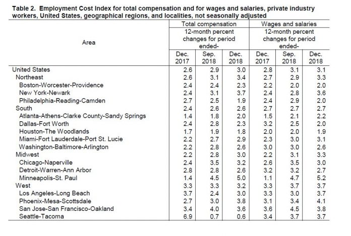 THE TOTAL COMPENSATION employment cost index increased 2.3 percent in 2018 in the Boston-Worcester, Mass.-Providence consolidated statistical area. / COURTESY BUREAU OF LABOR STATISTICS