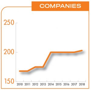 ROOM FOR MORE? Thirty-five more companies operated at Quonset last year than in 2010, when business-park operators switched to the current system for tracking annual data. That's a 21 percent increase, though growth has been stagnant since 2014.