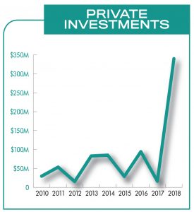 EB BOOST: Private investment at Quonset ranged from $16 million to $94 million between 2010 and 2017, before spiking to $340 million last year. Much of the increase was tied to three projects, including Electric Boat's $792 million expansion.