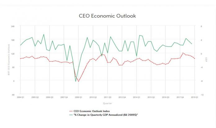BUSINESS ROUNDTABLE'S CEO Economic Outlook Index fell 9.2 points to 95.2 in the first quarter, the lowest since the third quarter of 2017. / COURTESY BUSINESS ROUNDTABLE