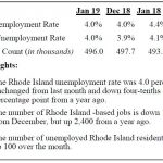 THE SEASONALLY ADJUSTED unemployment rate in Rhode Island declined from an adjusted rate of 4.4 percent in January 2018 to 4 percent in January 2019. / COURTESY R.I. DEPARTMENT OF LABOR AND TRAINING