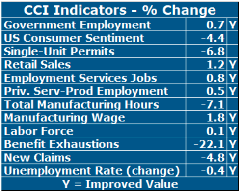 NINE OF THE 12 economic indicators included in the Rhode Island current conditions index compiled by University of Rhode Island economist Leonard Lardaro improved year over year in January. / COURTESY LEONARD LARDARO