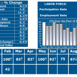 THE RHODE ISLAND CCI VALUE in February was 42, indicating contraction. / COURTESY LEONARD LARDARO