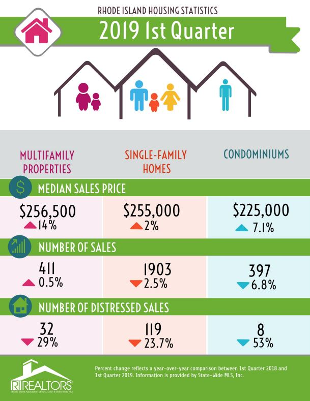 THE MEDIAN price of a single-family home in the first quarter of 2019 was $255,000, a 2% increase from the first quarter of 2018. / COURTESY RHODE ISLAND ASSOCIATION OF REALTORS