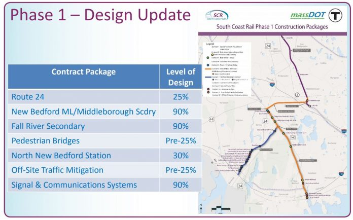 THE SOUTH COAST RAIL project is now estimated to be operating by September 2023 and is estimated to cost $1.05 billion. / COURTESY MASS. DEPARTMENT OF TRANSPORTATION