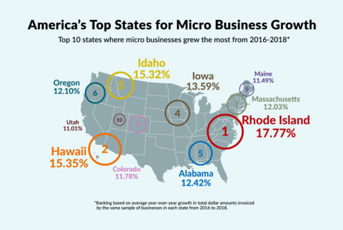 RHODE ISLAND MICRO-BUSINESSES posted the highest growth rate in the nation, according to a review of invoice totals in recent years. / COURTESY INVOICE2EGO