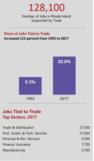 TRADE SUPPORTED 128,100 jobs in Rhode Island in 2017, according to a new report from The Business Roundtable. / COURTESY BUSINESS ROUNDTABLE