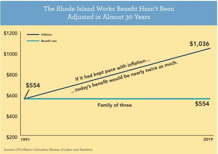 RHODE ISLAND'S benefits program for families with children under the age of 18 has not kept pace with inflation, according to the Economic Institute Policy. / COURTESY ECONOMIC PROGRESS INSTITUTE