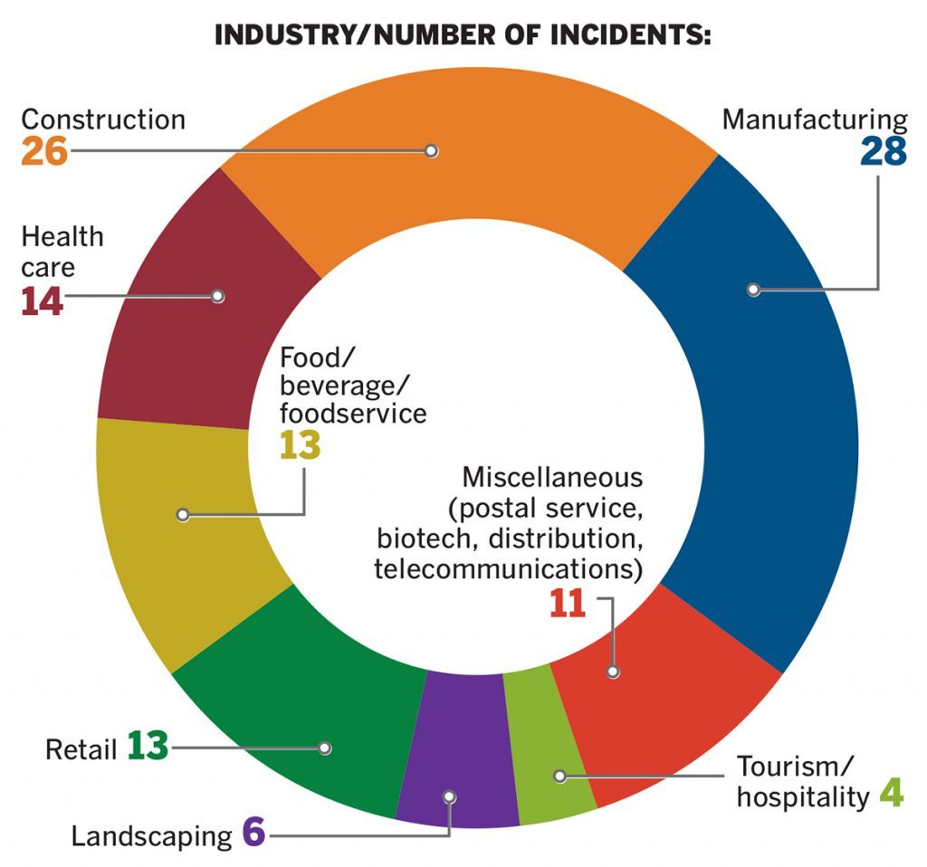 Workplace injuries Rhode Island businesses filed 115 severe-injury reports to OSHA from January 2015 through April 2018, an average of 2.9 per month. About one-third resulted in inspections, including 27 where violations were cited and penalties assessed. / SOURCE: PBN RESEARCH AND OCCUPATIONAL SAFETY AND HEALTH ADMINISTRATION