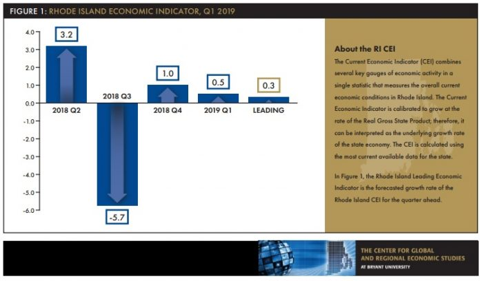 ECONOMIC GROWTH in Rhode Island in 2018 was sluggish, ranking No. 47 in the nation, and it is expected to start 2019 with similar performance. / COURTESY CENTER FOR GLOBAL AND REGIONAL ECONOMIC STUDIES AND THE RHODE ISLAND PUBLIC EXPENDITURE COUNCIL