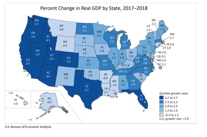 RHODE ISLAND GDP increased 0.6% in 2018, the fourth-lowest growth rate of any state in the nation. / COURTESY BUREAU OF ECONOMIC ANALYSIS