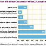 "THIS GRAPH IN R.I KIDS COUNT's latest policy brief shows that Rhode Island schools with the highest rate of participation in school breakfast programs use a combination of the federal Community Eligibility Program, which reimburses schools for providing both free breakfasts and free lunches to all students, and an ""alternative breakfast service"" that makes breakfast part of the school day./ COURTESY R.I. KIDS COUNT"