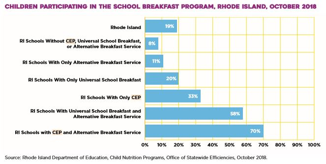 THIS GRAPH IN R.I KIDS COUNT's latest policy brief shows that Rhode Island schools with the highest rate of participation in school breakfast programs use a combination of the federal Community Eligibility Program, which reimburses schools for providing both free breakfasts and free lunches to all students, and an