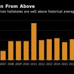 HAIL DAMAGE COSTS in the United States have elevated significantly since 2008. / BLOOMBERG NEWS