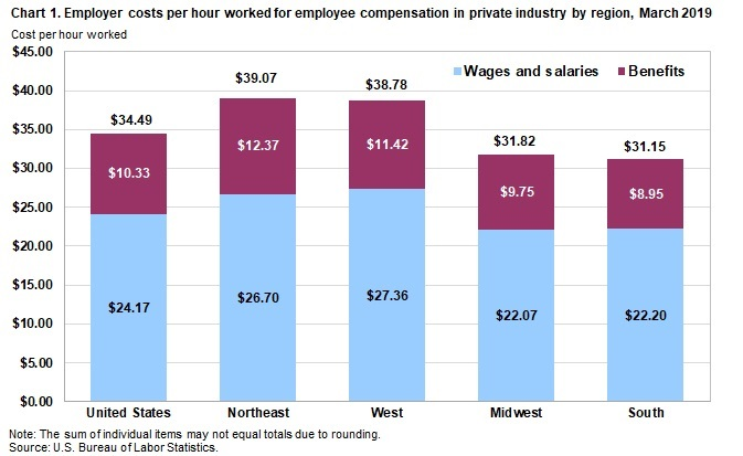 EMPLOYEE COMPENSATION COSTS for employers in New England were $41.13 per hour in March, higher than both nationwide employer costs and Northeast employer costs for the month. / COURTESY BUREAU OF LABOR STATISTICS