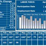 THE CURRENT CONDITIONS Index value in April was 58, marking economic expansion. URI economist Leonard Lardaro said despite the expansion, the indicators showed slowing economic momentum in the state. / COURTESY LEONARD LARDARO